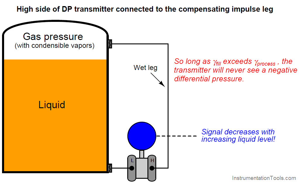 DP transmitter connected to the compensating impulse leg