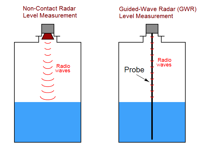 Guided-wave radar Level measurement