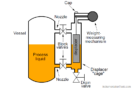How Buoyant Force instruments Works