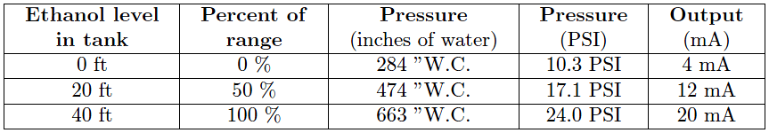 Hydrostatic Pressure Measurement Calculations