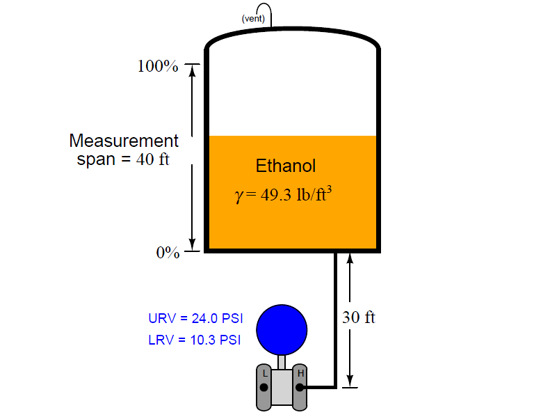 Hydrostatic Pressure Measurement