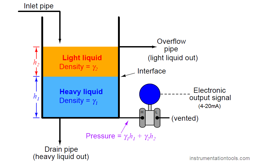 Hydrostatic interface level measurement
