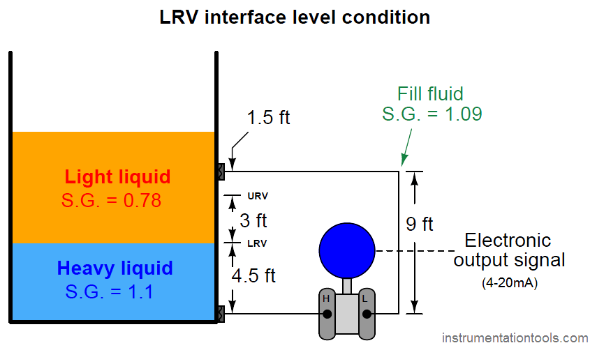LRV interface level condition