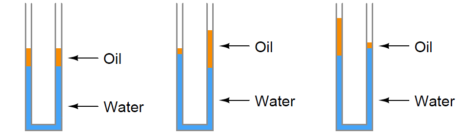 Level in Oil and Water