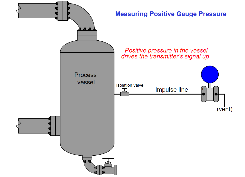 Measuring positive gauge pressure