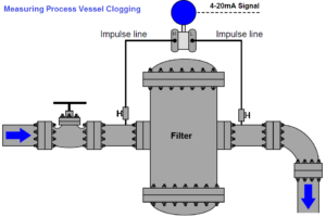 Measuring process vessel clogging