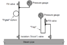 Pressure Gauge Water traps and pigtail siphons
