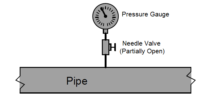 Pressure Gauge with Needle Valve