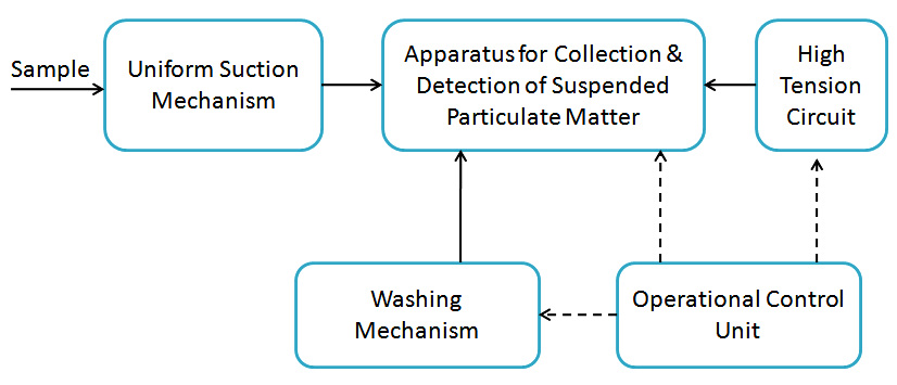 Suspended Particulate Matter