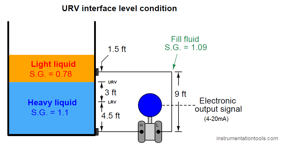 URV interface level condition