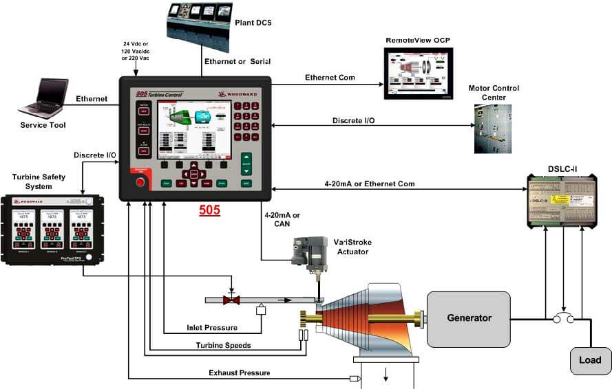 Overview Of Woodward Governor 505 Instrumentation Tools