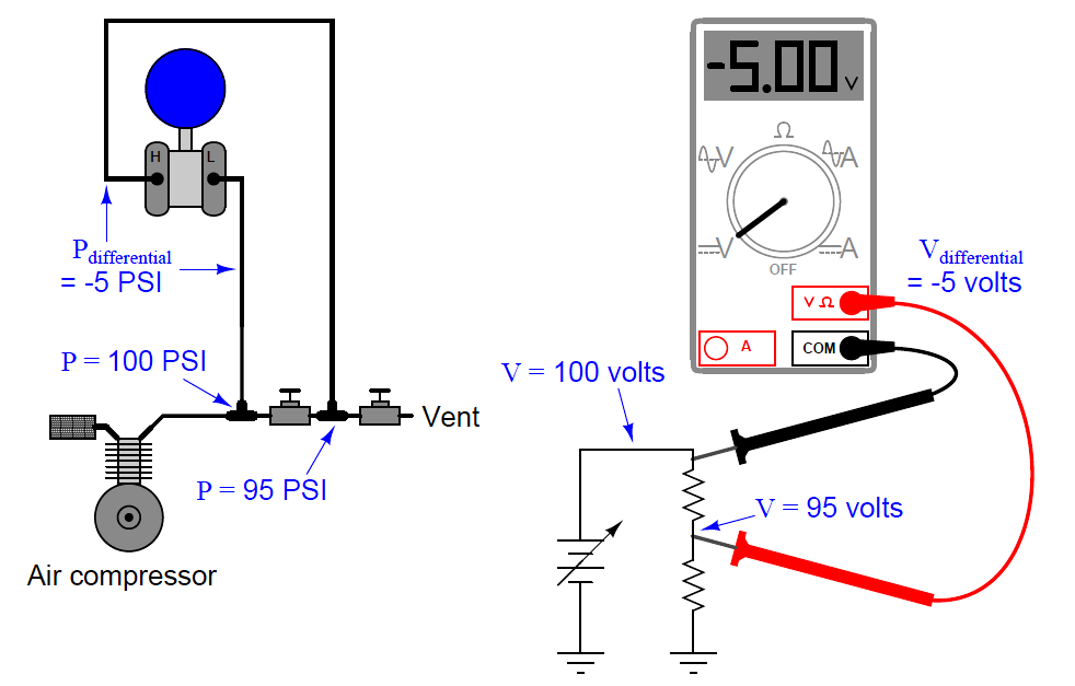 differential pressure transmitter example