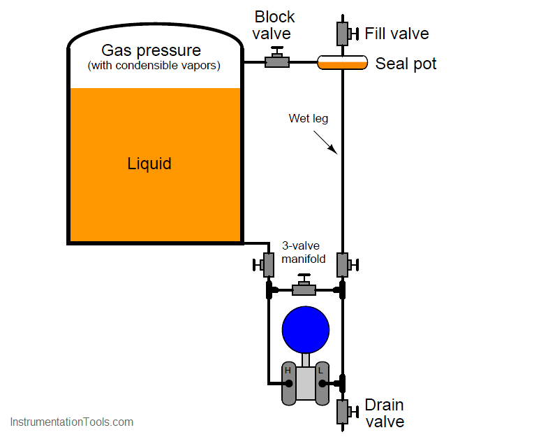differential pressure transmitter with Seal Pot