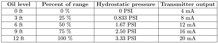 hydrostatic level transmitter Calculations