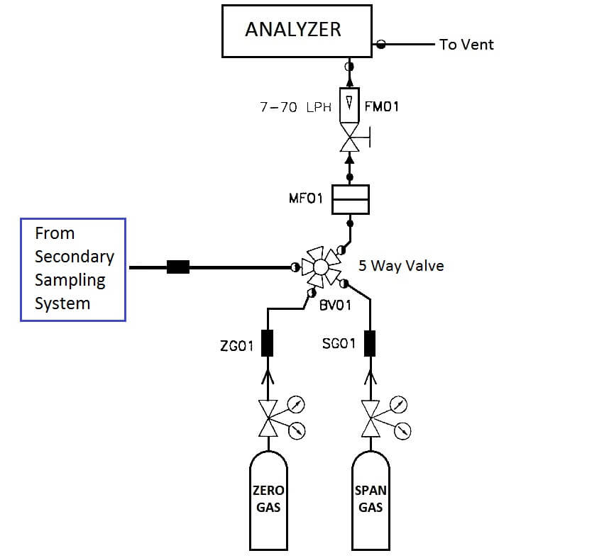 analysis sampling system