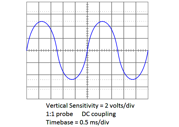 Determine the frequency of this waveform shown on an oscilloscope screen
