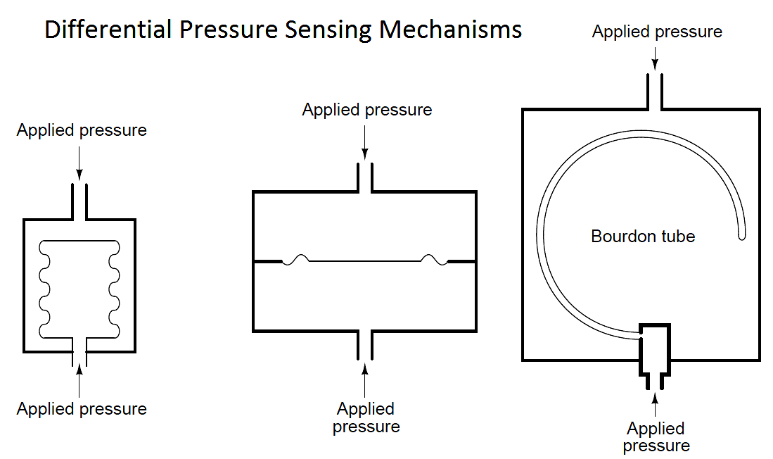 differential pressure-sensing elements