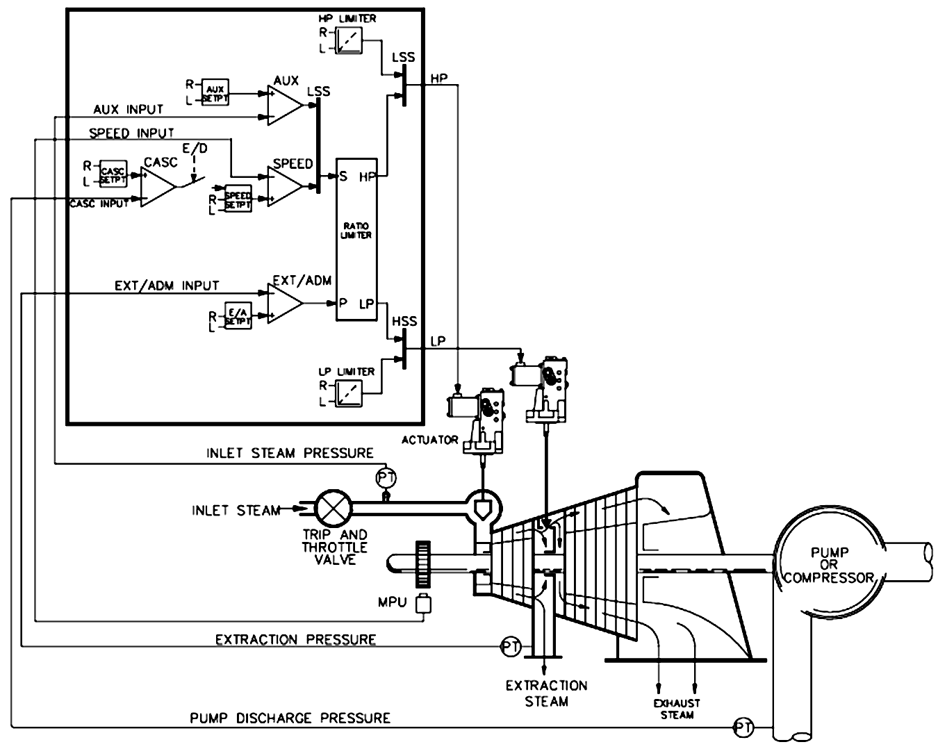 Discharge pressure control with turbine inlet pressure