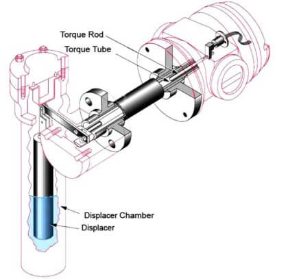Displacer Level Transmitter Calibration