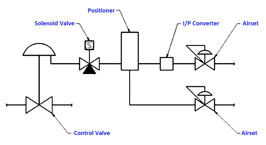Dual Solenoid Valves on Control Valve