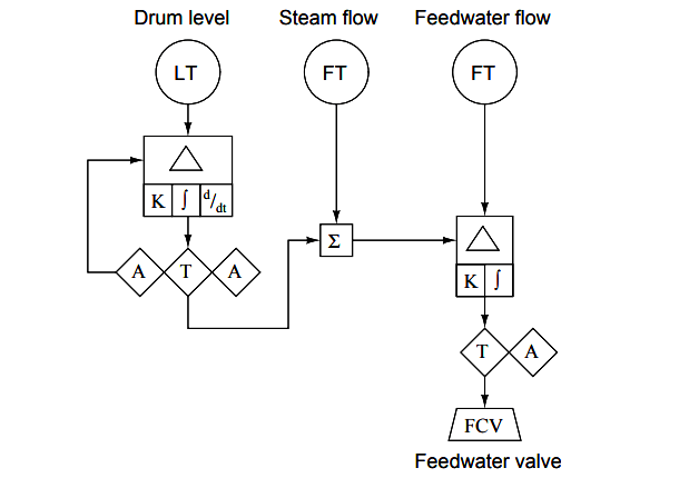 Instrumentation Diagrams