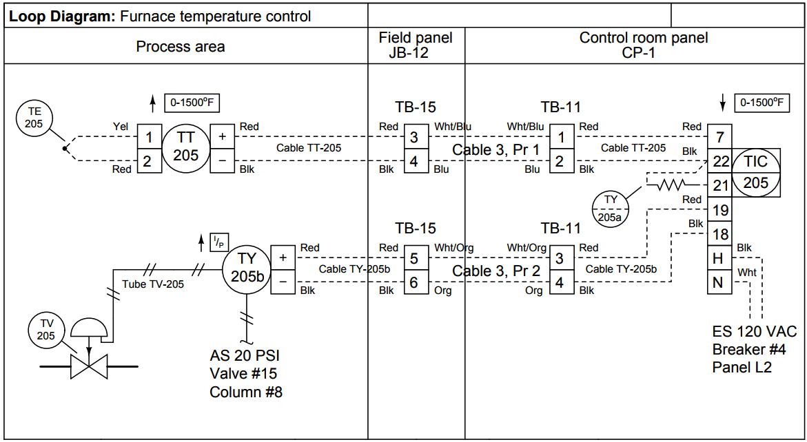 Instrumentation Diagrams Multiple Choice Questions And Answers