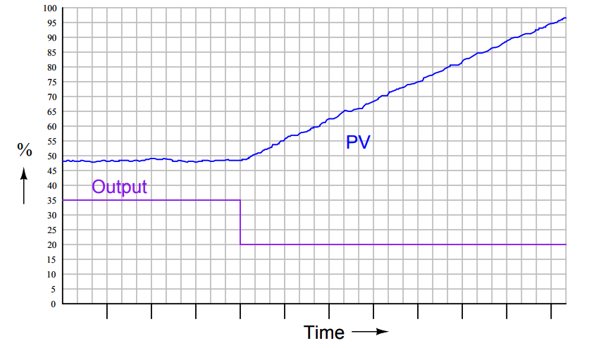PID control and tuning
