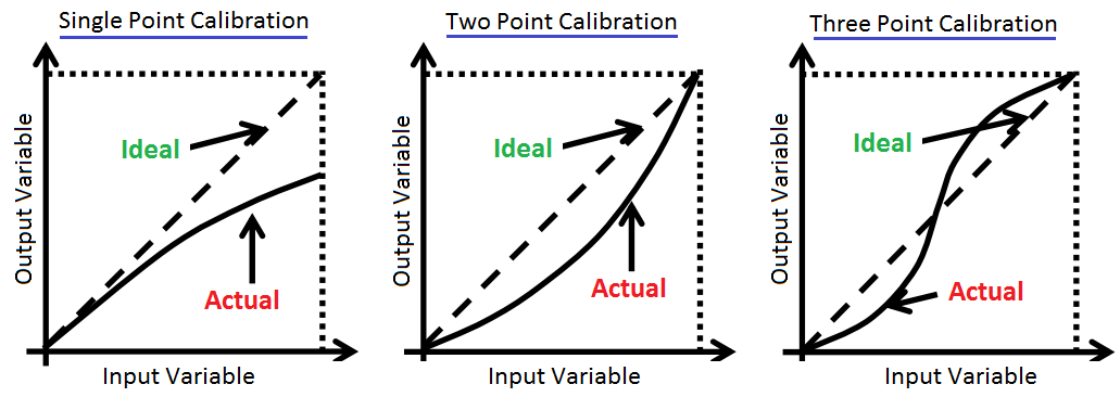 single point calibration