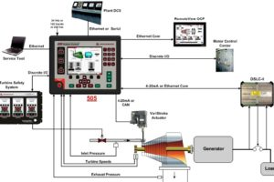 Steam Turbine Control