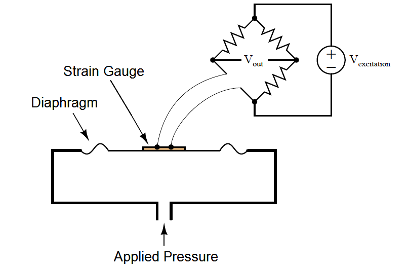 strain gauge with Diaphragm