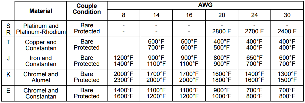 Thermocouple Properties  Temperature Ranges  Element