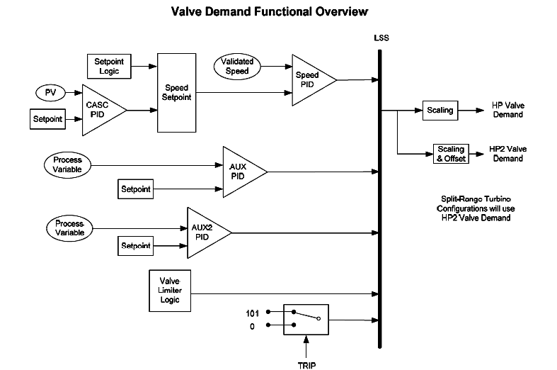 valve demand functional overview