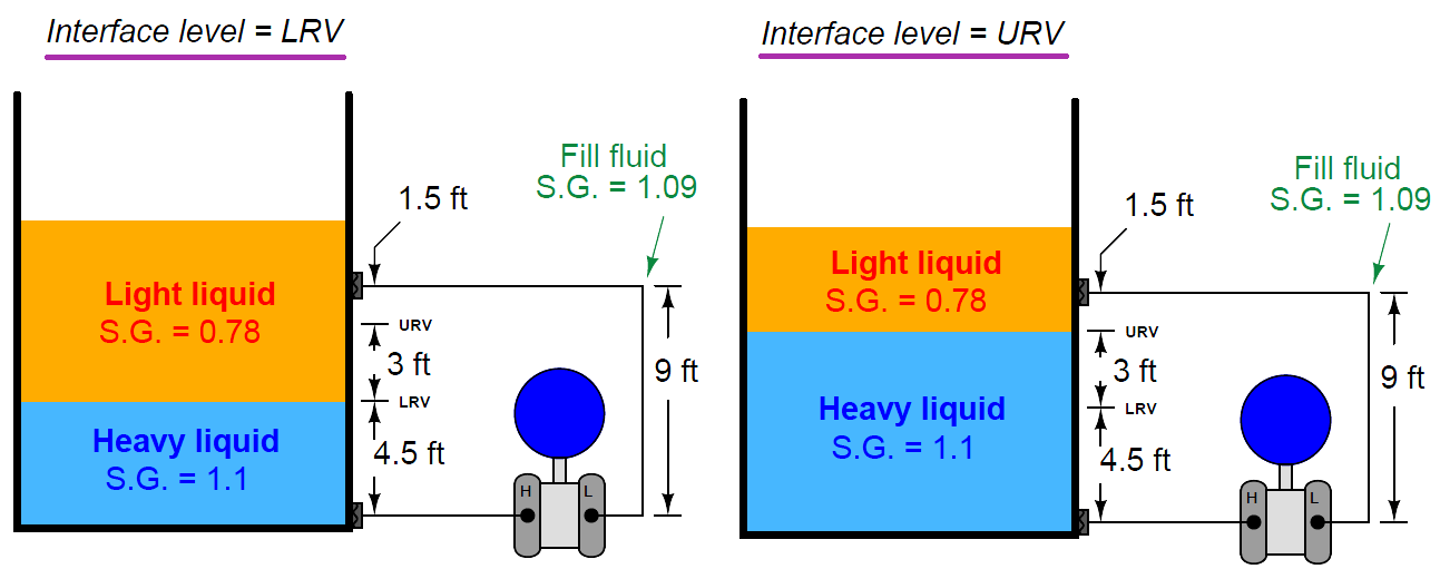 interface level measurement Formula