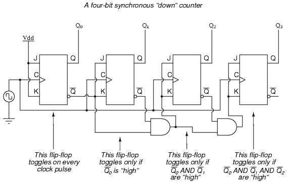 4 bit synchronous down counter