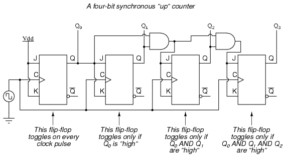 4 bit synchronous up counter