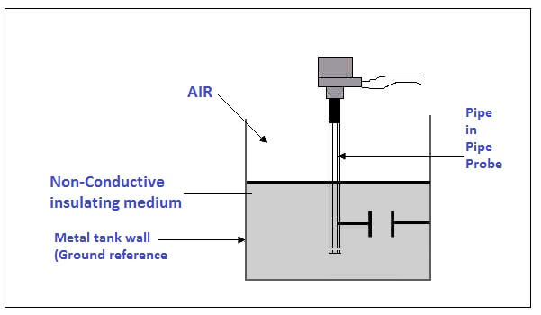 Capacitance Level transmitter & Switch Principle