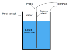 Capacitive Level Measurement Principle