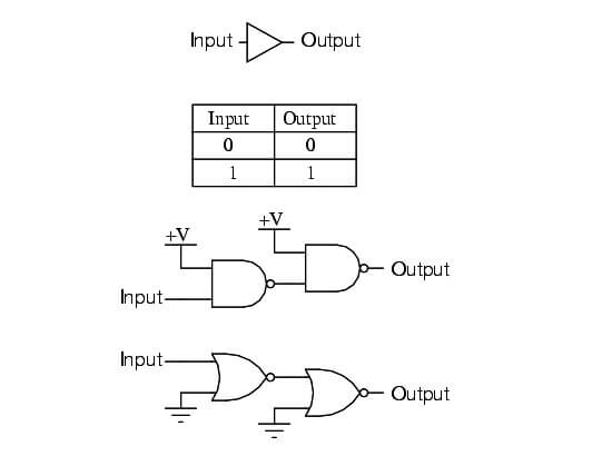 Constructing the buffer function