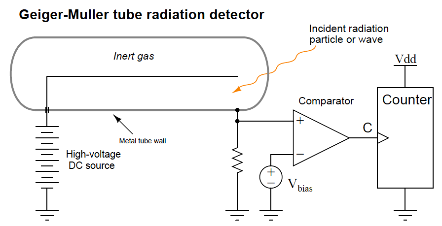 Geiger-Muller tube radiation detector