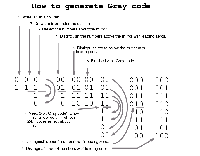 How to generate Gray Code