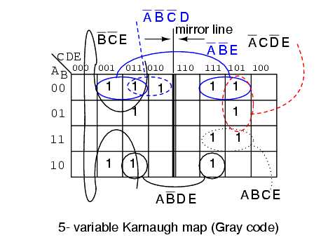Karnaugh map of Gray Code