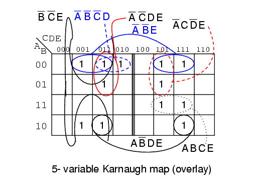 Karnaugh map overlay