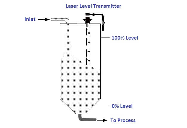 Laser Level Measurement