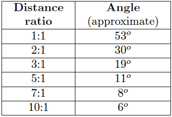 Non-contact sensor distance and angle relation