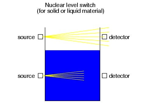 Nuclear Level Switch