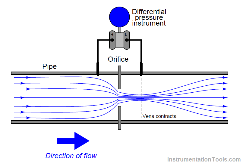 Facts about orifice flow meters instrumentation tools