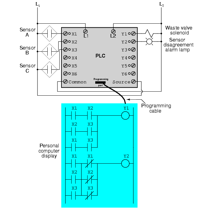 PLC Two out of Three Logic Example