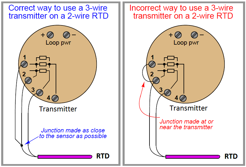 RTD Terminations