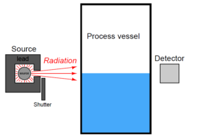 Radiation Level Measurement Principle