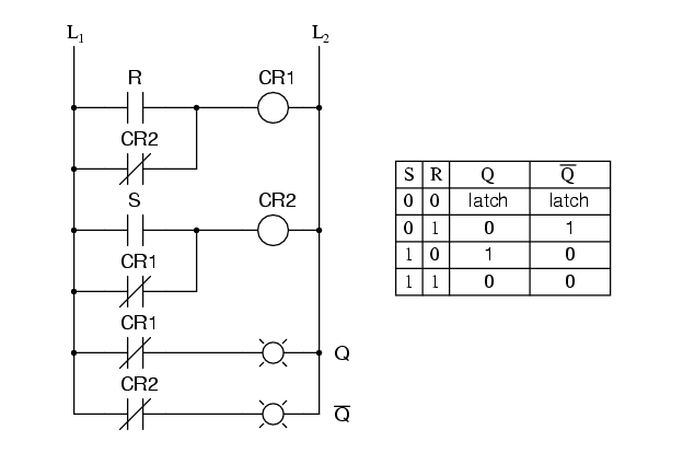 S-R Latch Ladder Logic